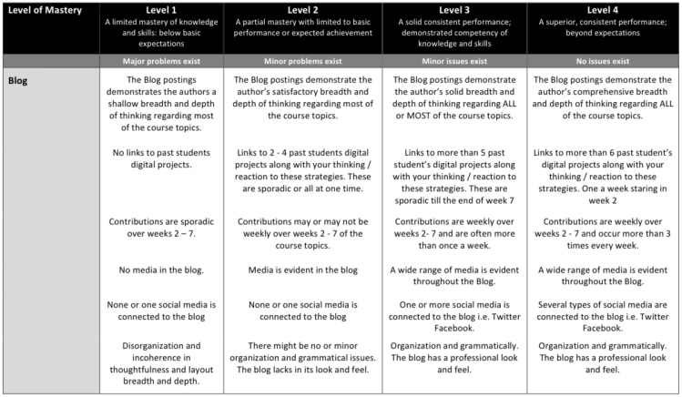 Assignment 2 Rubric