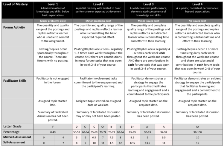 Assignment 3 Rubric
